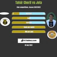 Tafsir Cherif vs Jota h2h player stats