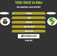 Tafsir Cherif vs Kaka h2h player stats