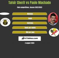 Tafsir Cherif vs Paulo Machado h2h player stats