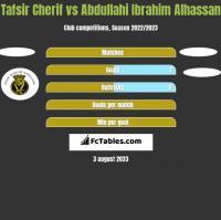 Tafsir Cherif vs Abdullahi Ibrahim Alhassan h2h player stats