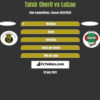 Tafsir Cherif vs Luizao h2h player stats