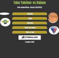 Taha Yalciner vs Baiano h2h player stats