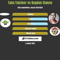 Taha Yalciner vs Bogdan Stancu h2h player stats