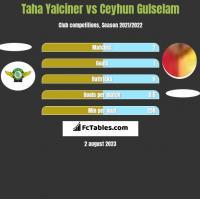 Taha Yalciner vs Ceyhun Gulselam h2h player stats