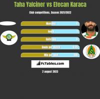 Taha Yalciner vs Efecan Karaca h2h player stats