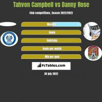 Tahvon Campbell vs Danny Rose h2h player stats