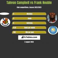 Tahvon Campbell vs Frank Nouble h2h player stats