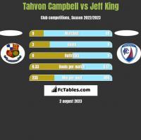 Tahvon Campbell vs Jeff King h2h player stats