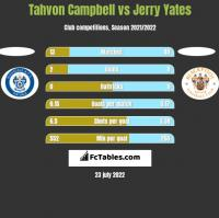 Tahvon Campbell vs Jerry Yates h2h player stats