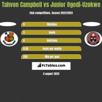 Tahvon Campbell vs Junior Ogedi-Uzokwe h2h player stats