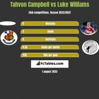 Tahvon Campbell vs Luke Williams h2h player stats
