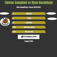 Tahvon Campbell vs Ryan Donaldson h2h player stats