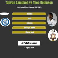 Tahvon Campbell vs Theo Robinson h2h player stats