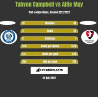 Tahvon Campbell vs Alfie May h2h player stats