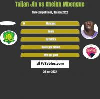 Taijan Jin vs Cheikh Mbengue h2h player stats