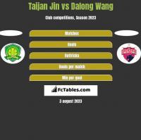 Taijan Jin vs Dalong Wang h2h player stats