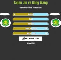 Taijan Jin vs Gang Wang h2h player stats