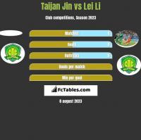 Taijan Jin vs Lei Li h2h player stats
