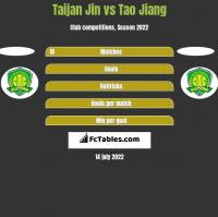 Taijan Jin vs Tao Jiang h2h player stats