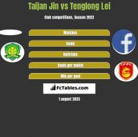 Taijan Jin vs Tenglong Lei h2h player stats