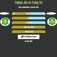 Taijan Jin vs Yang Yu h2h player stats