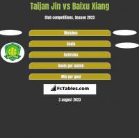 Taijan Jin vs Baixu Xiang h2h player stats