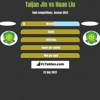 Taijan Jin vs Huan Liu h2h player stats