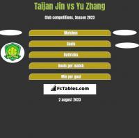 Taijan Jin vs Yu Zhang h2h player stats