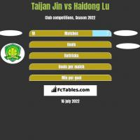 Taijan Jin vs Haidong Lu h2h player stats