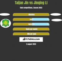 Taijan Jin vs Jinqing Li h2h player stats