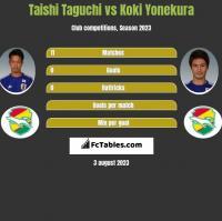 Taishi Taguchi vs Koki Yonekura h2h player stats