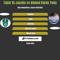 Taisir Al-Jassim vs Abdoul Karim Yoda h2h player stats