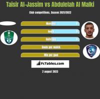 Taisir Al-Jassim vs Abdulelah Al Malki h2h player stats