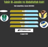 Taisir Al-Jassim vs Abdulfattah Asiri h2h player stats