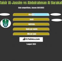 Taisir Al-Jassim vs Abdulrahman Al Barakah h2h player stats