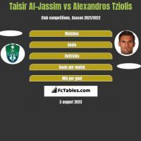 Taisir Al-Jassim vs Alexandros Tziolis h2h player stats
