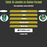Taisir Al-Jassim vs Carlos Feraud h2h player stats