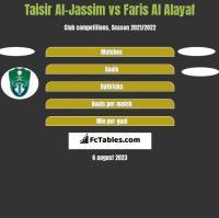 Taisir Al-Jassim vs Faris Al Alayaf h2h player stats