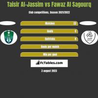 Taisir Al-Jassim vs Fawaz Al Sagourq h2h player stats