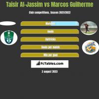 Taisir Al-Jassim vs Marcos Guilherme h2h player stats
