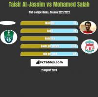 Taisir Al-Jassim vs Mohamed Salah h2h player stats