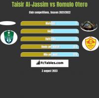 Taisir Al-Jassim vs Romulo Otero h2h player stats