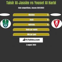 Taisir Al-Jassim vs Yousef Al Harbi h2h player stats