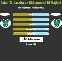 Taisir Al-Jassim vs Mohammed Al Majhad h2h player stats