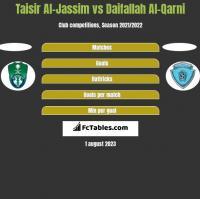 Taisir Al-Jassim vs Daifallah Al-Qarni h2h player stats