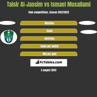 Taisir Al-Jassim vs Ismael Musallami h2h player stats