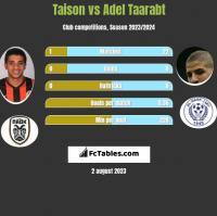 Taison vs Adel Taarabt h2h player stats