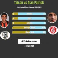 Taison vs Alan Patrick h2h player stats