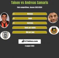 Taison vs Andreas Samaris h2h player stats