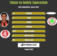 Taison vs Andriy Zaporozhan h2h player stats
